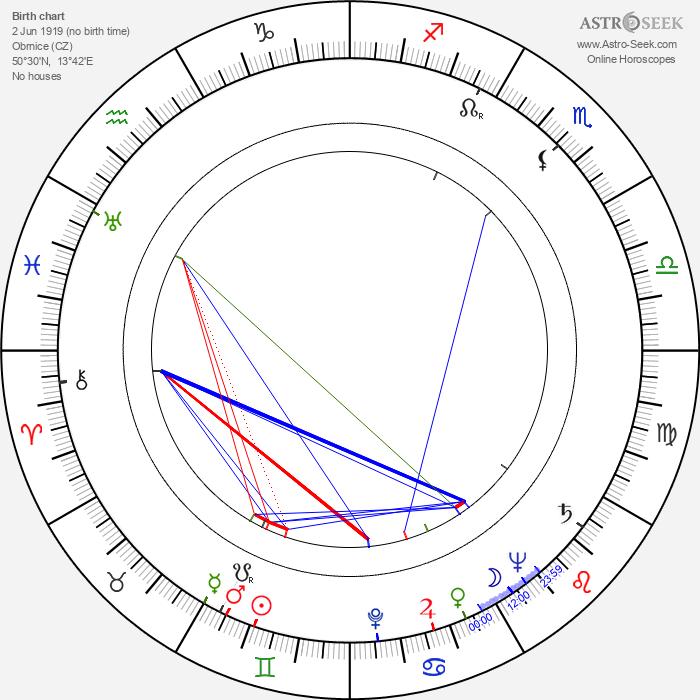 Florence Marlyová - Astrology Natal Birth Chart