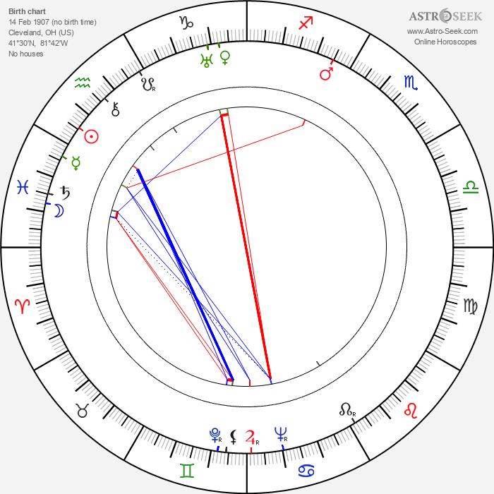 Florence Rice - Astrology Natal Birth Chart