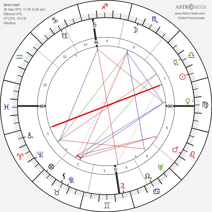 Florent Schmitt - Astrology Natal Birth Chart