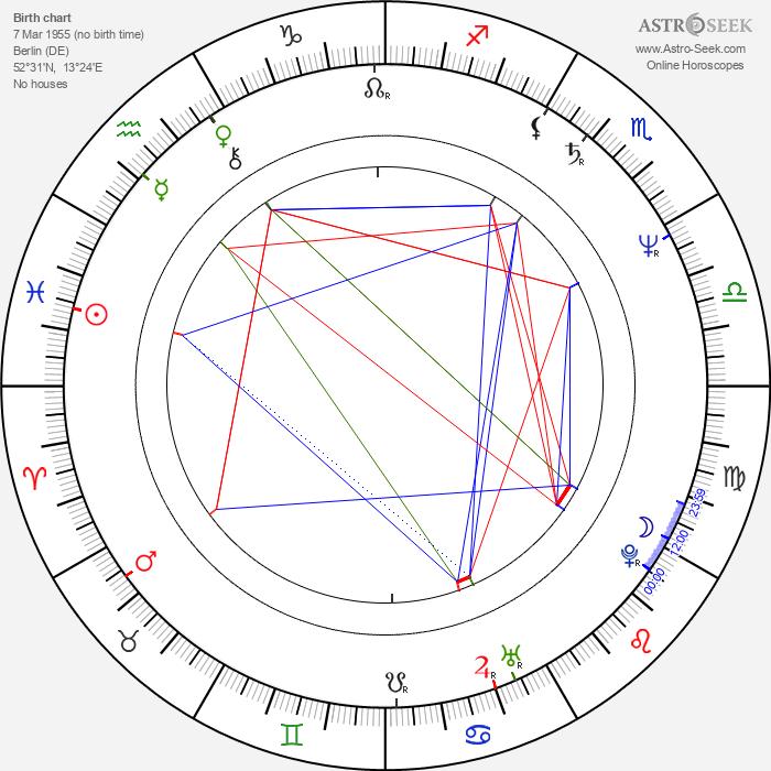 Florian Langenscheidt - Astrology Natal Birth Chart