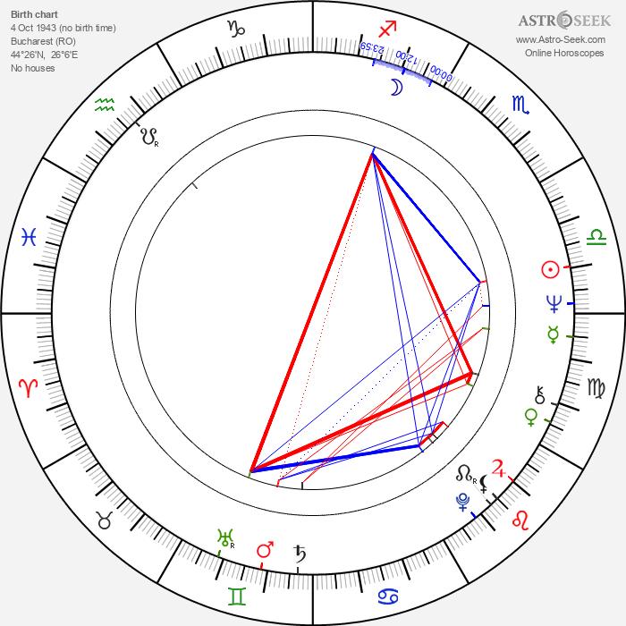 Florian Pittis - Astrology Natal Birth Chart