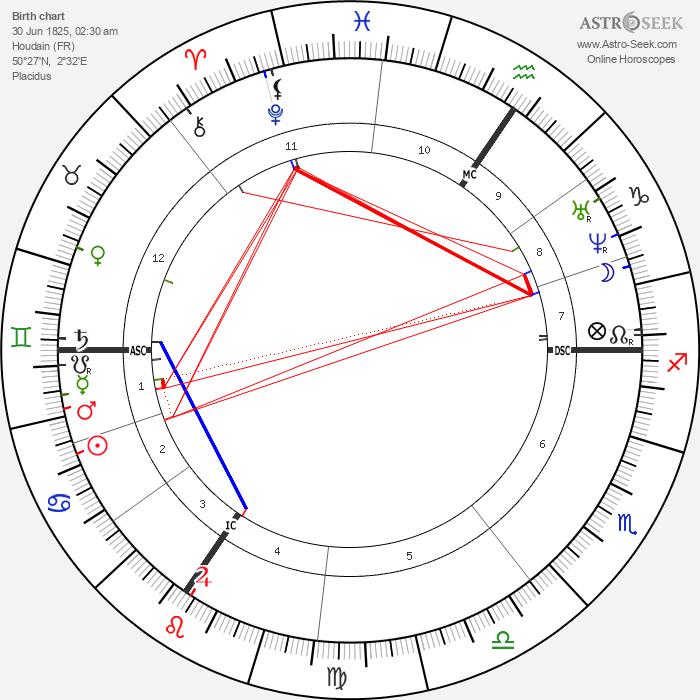 Florimond Hervé - Astrology Natal Birth Chart