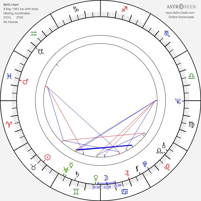 Florin Codre - Astrology Natal Birth Chart