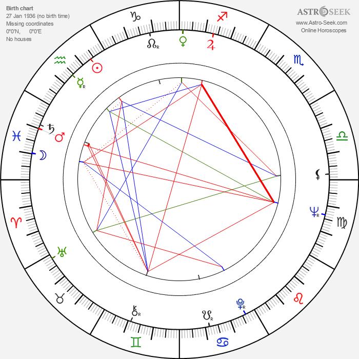 Florin Piersic - Astrology Natal Birth Chart