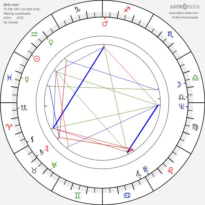 Florinda Bolkan - Astrology Natal Birth Chart