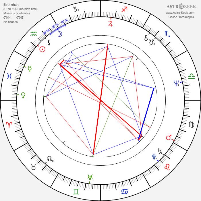 Florinda Meza García - Astrology Natal Birth Chart