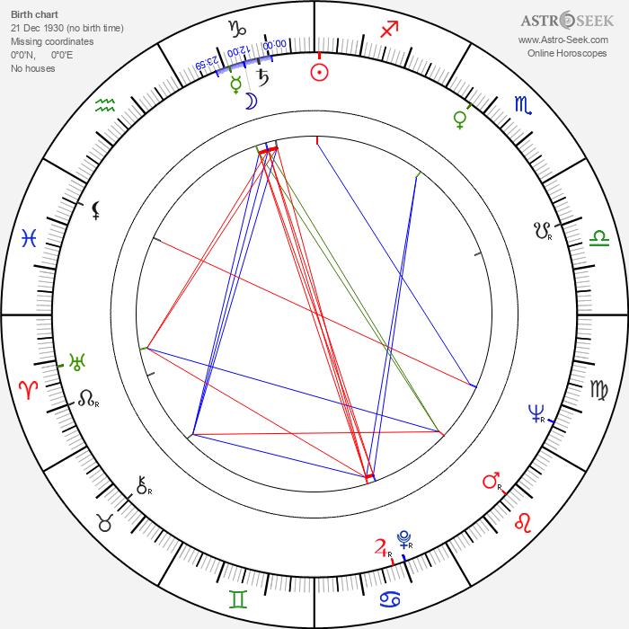 Florita Romero - Astrology Natal Birth Chart
