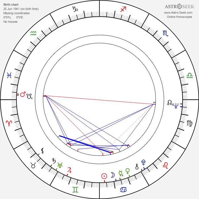 Floyd Mutrux - Astrology Natal Birth Chart
