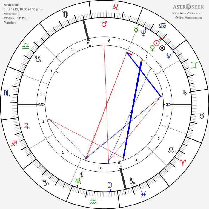 Folco Lulli - Astrology Natal Birth Chart