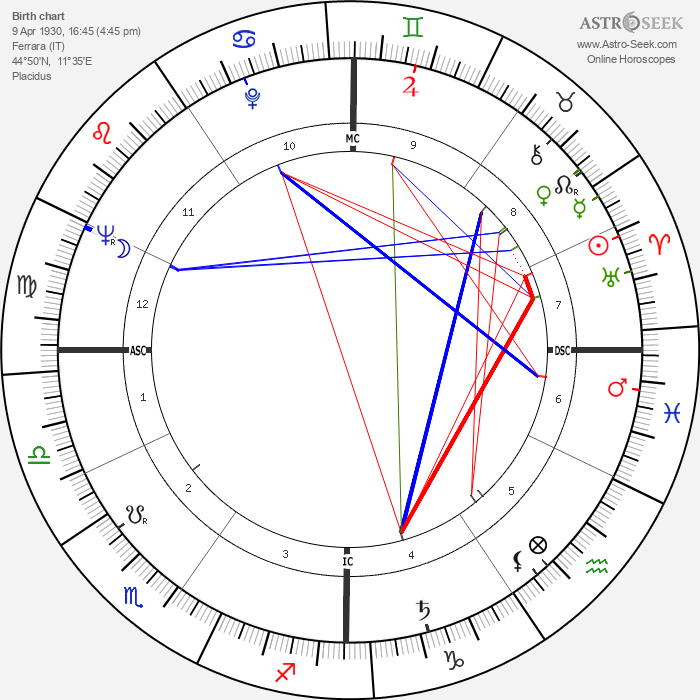 Folco Quilici - Astrology Natal Birth Chart