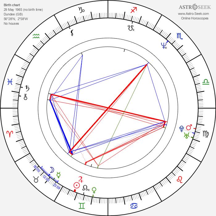 Forbes KB - Astrology Natal Birth Chart