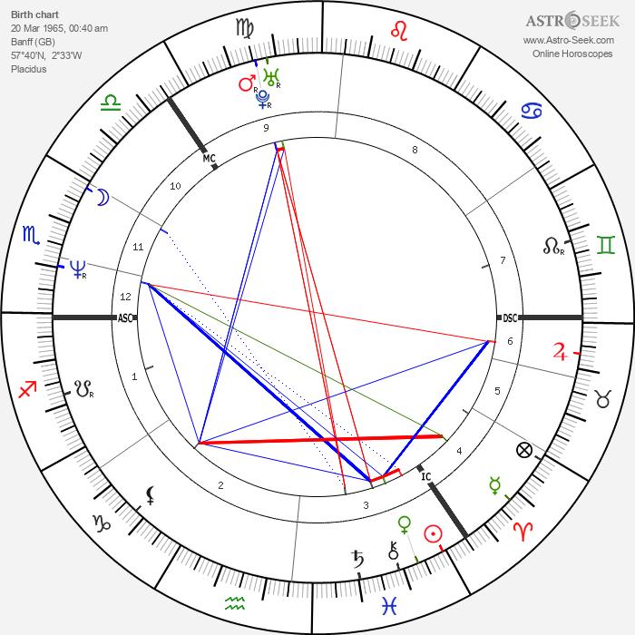 Forbes Masson - Astrology Natal Birth Chart