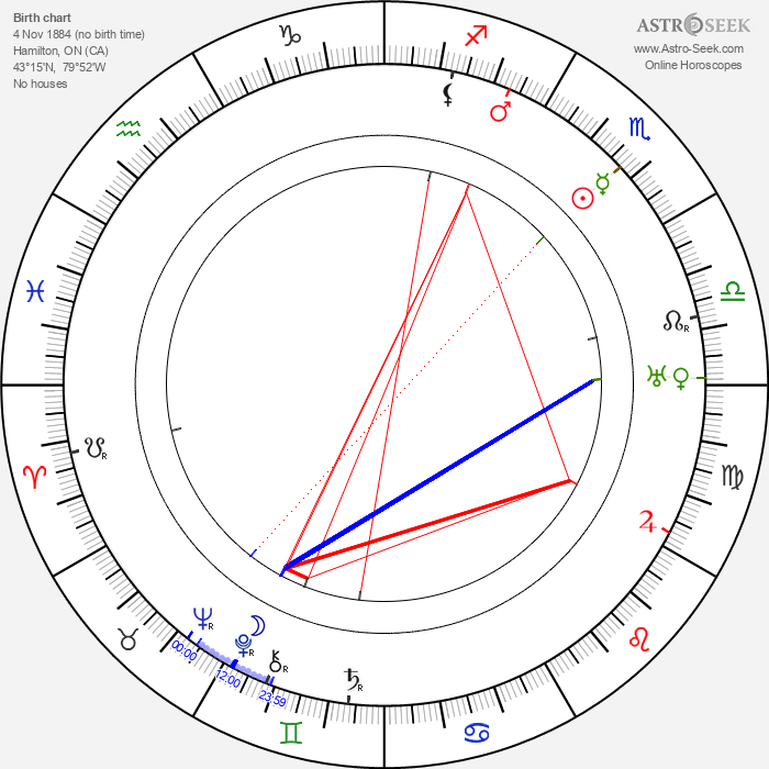 Forbes Murray - Astrology Natal Birth Chart