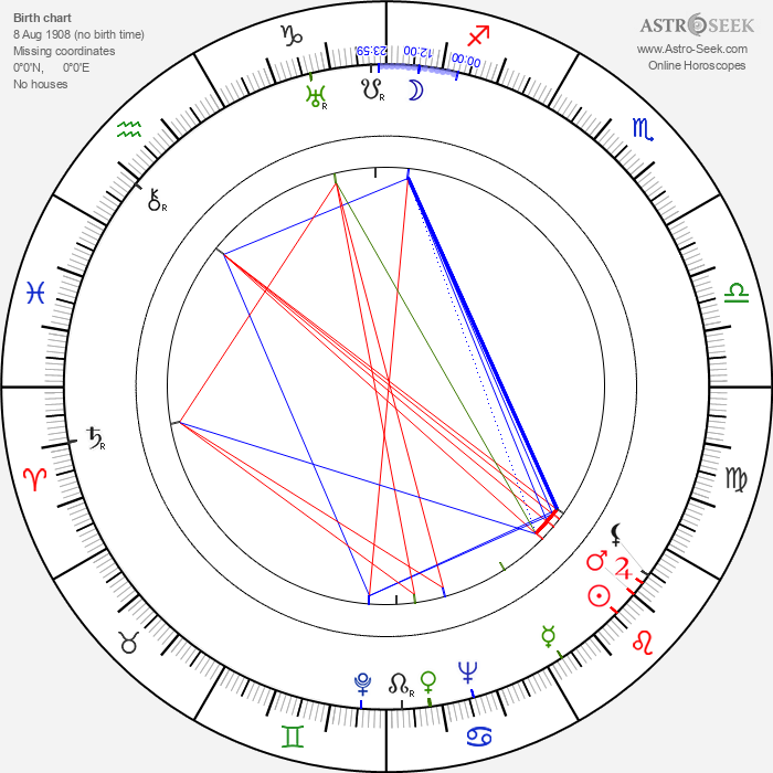 Ford Rainey - Astrology Natal Birth Chart