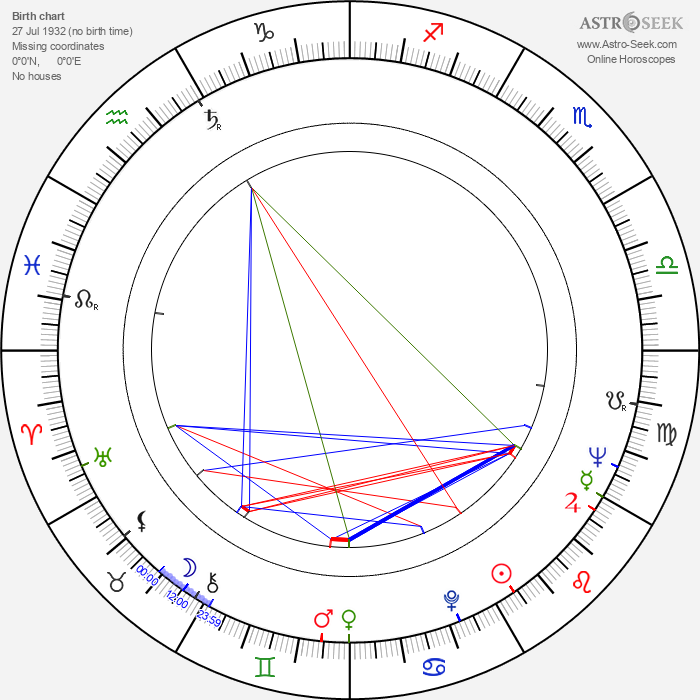 Forest Able - Astrology Natal Birth Chart