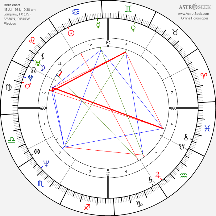 Forest Whitaker - Astrology Natal Birth Chart