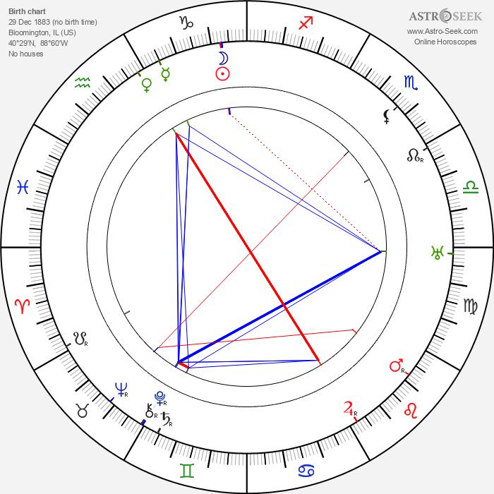 Forrest Taylor - Astrology Natal Birth Chart