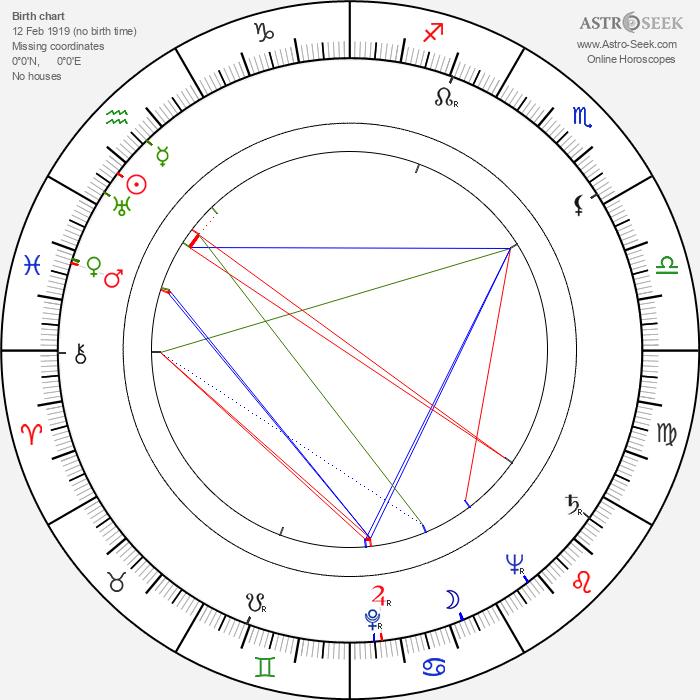 Forrest Tucker - Astrology Natal Birth Chart