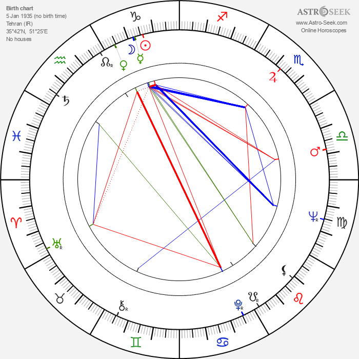 Forugh Farrokhzad - Astrology Natal Birth Chart