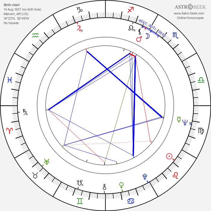 Fran Bennett - Astrology Natal Birth Chart