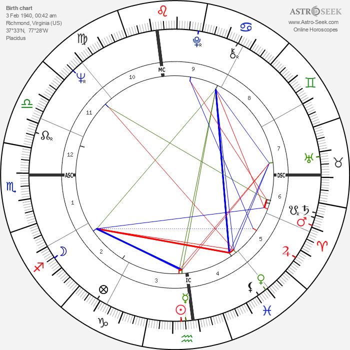 Fran Tarkenton - Astrology Natal Birth Chart