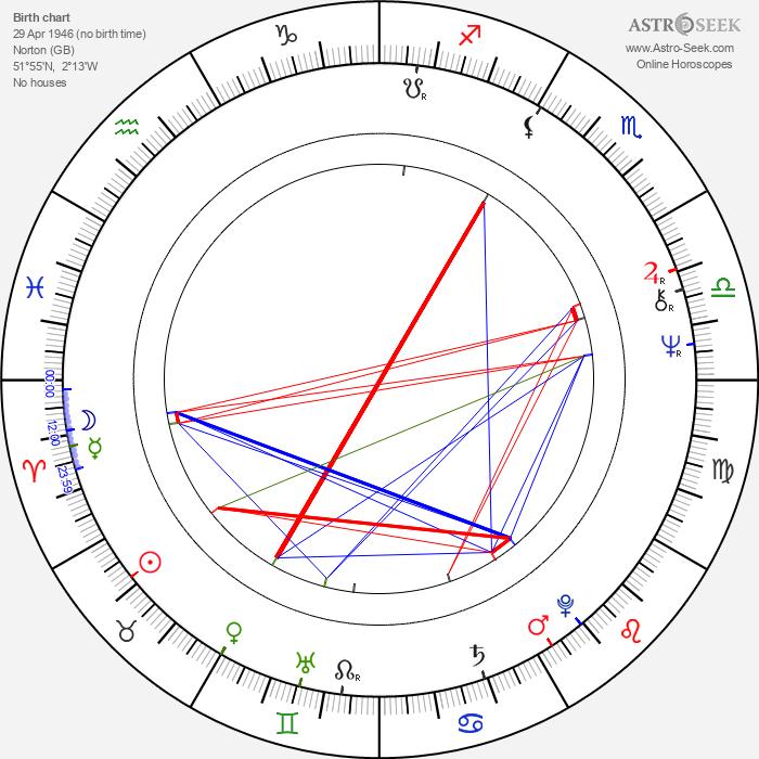 Franc Roddam - Astrology Natal Birth Chart