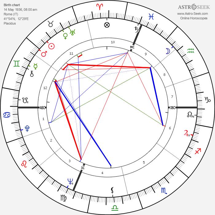 Franca Bettoia - Astrology Natal Birth Chart