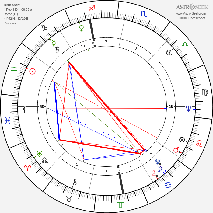 Franca Faldini - Astrology Natal Birth Chart