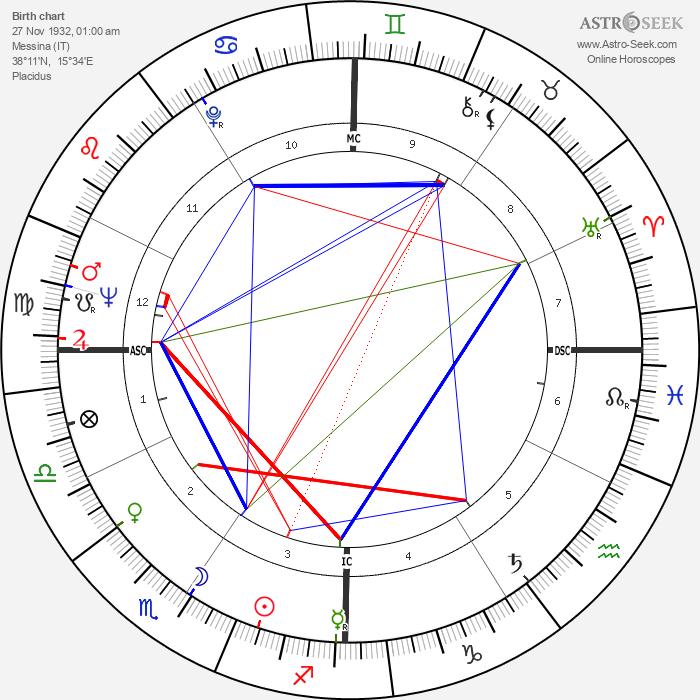 Franca Gandolfi - Astrology Natal Birth Chart