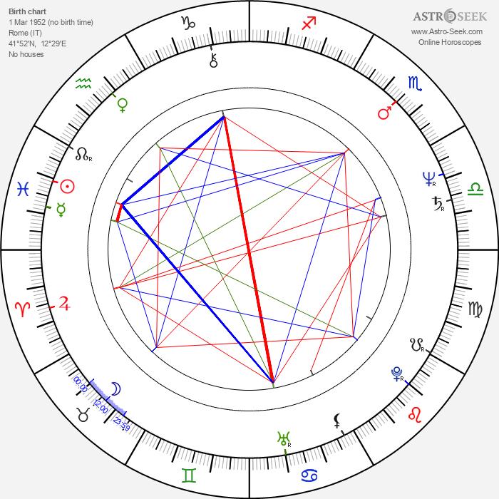 Franca Gonella - Astrology Natal Birth Chart