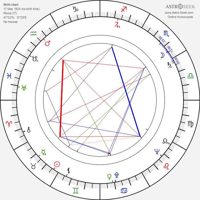 Franca Scagnetti - Astrology Natal Birth Chart
