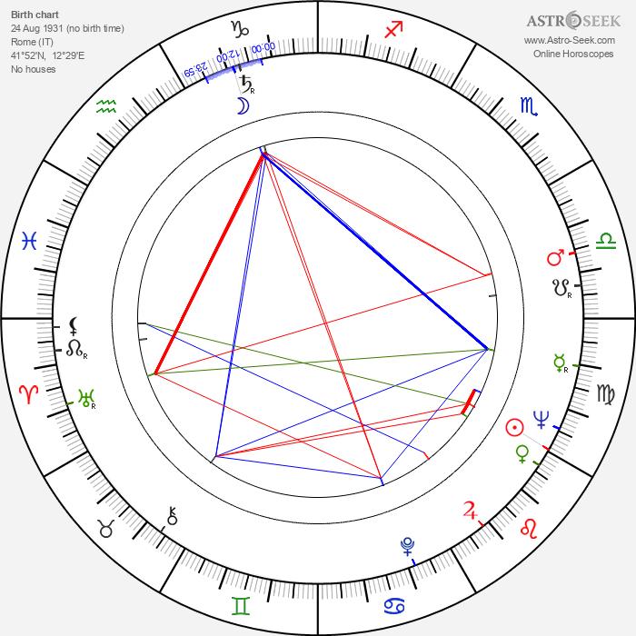Franca Tamantini - Astrology Natal Birth Chart