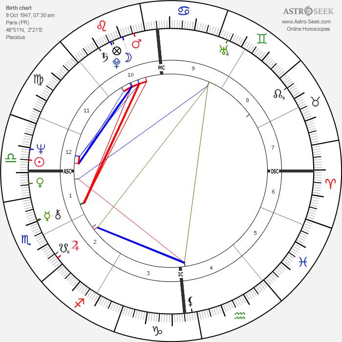France Gall - Astrology Natal Birth Chart