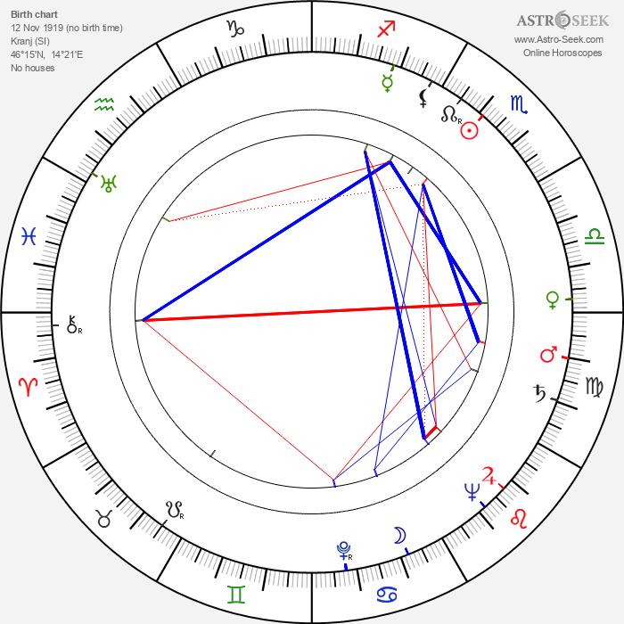 France Štiglic - Astrology Natal Birth Chart