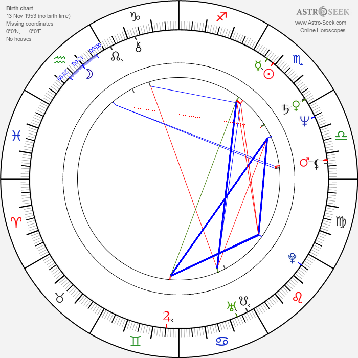 Frances Conroy - Astrology Natal Birth Chart