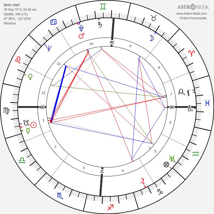 Frances Farmer - Astrology Natal Birth Chart