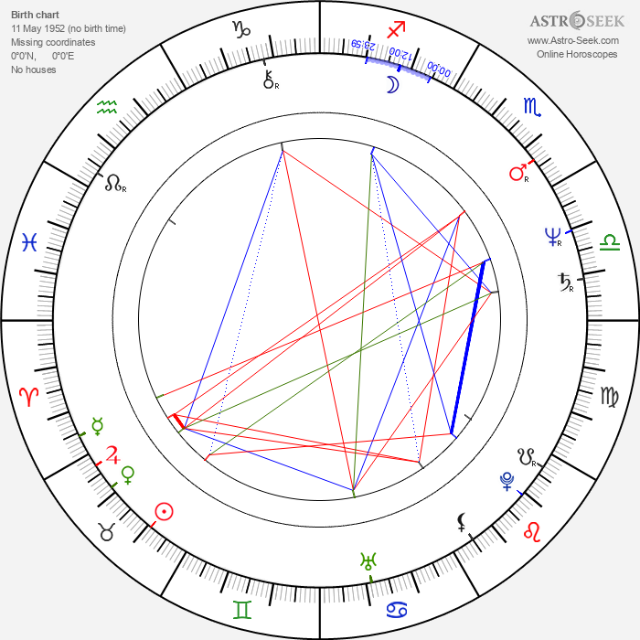 Frances Fisher - Astrology Natal Birth Chart