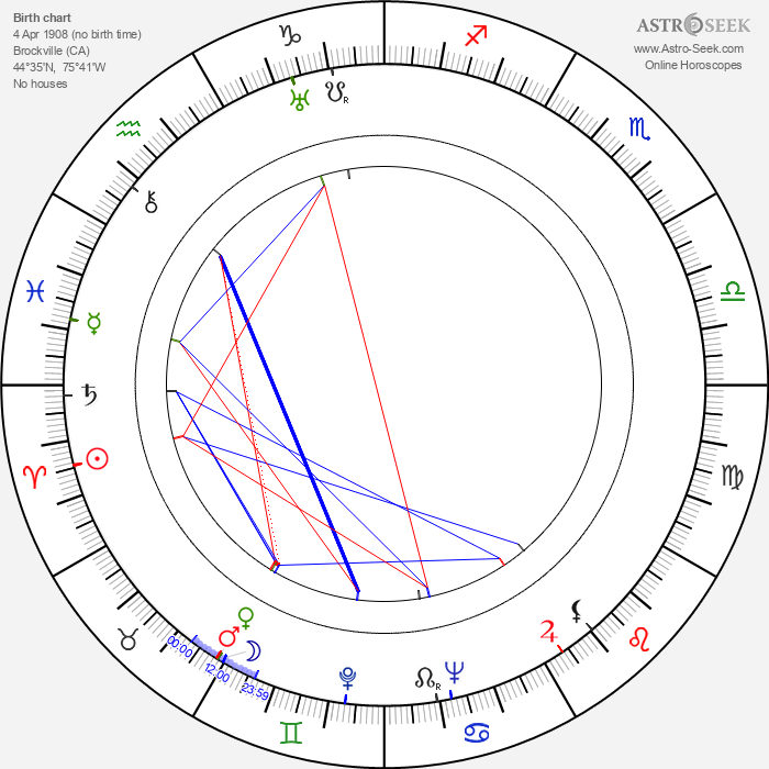 Frances Ford Fonda - Astrology Natal Birth Chart