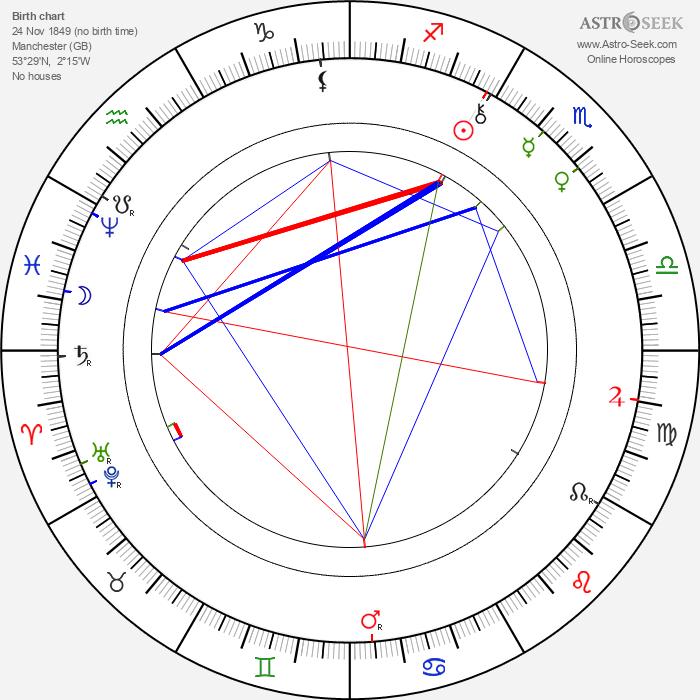 Frances Hodgson Burnett - Astrology Natal Birth Chart
