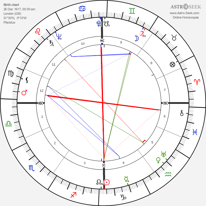 Frances John Minton - Astrology Natal Birth Chart