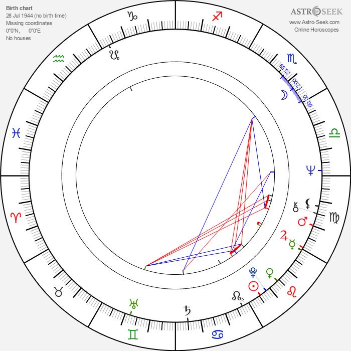Frances Lee McCain - Astrology Natal Birth Chart
