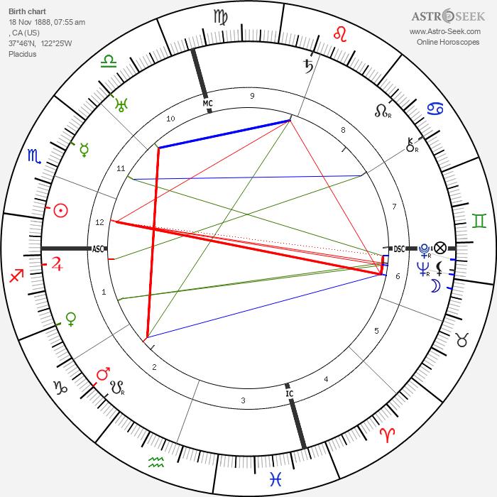 Frances Marion - Astrology Natal Birth Chart