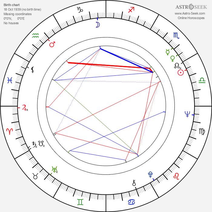 Frances Martin - Astrology Natal Birth Chart