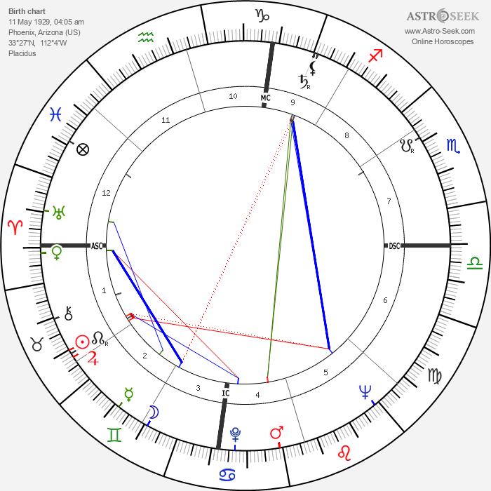 Frances McEvoy - Astrology Natal Birth Chart