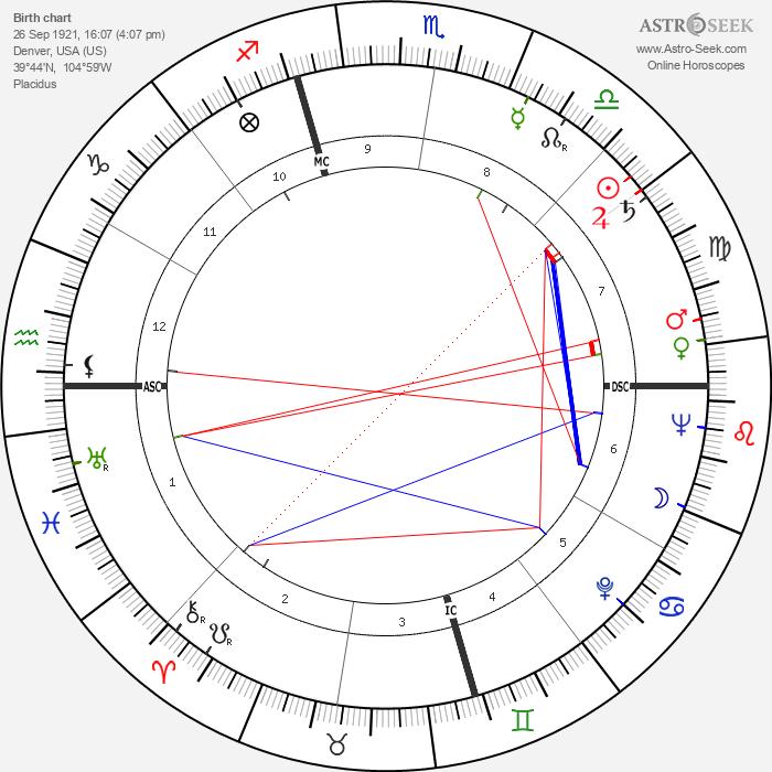 Frances Melrose - Astrology Natal Birth Chart