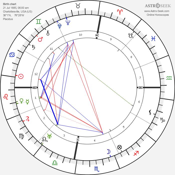 Frances Parkinson Keyes - Astrology Natal Birth Chart
