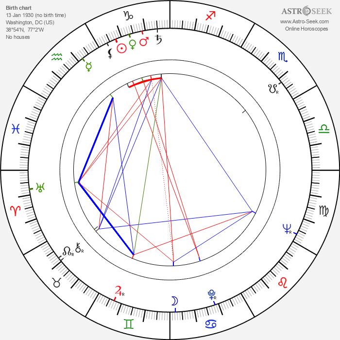 Frances Sternhagen - Astrology Natal Birth Chart
