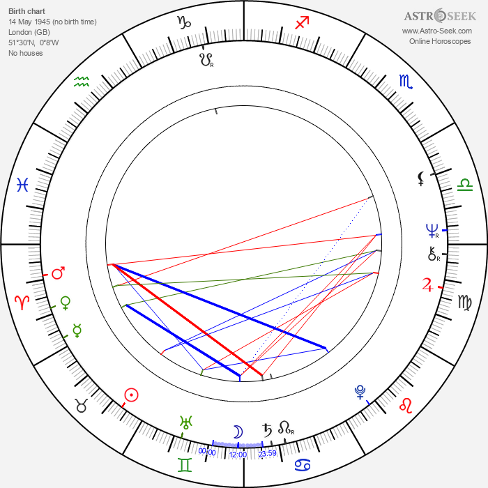 Francesca Annis - Astrology Natal Birth Chart