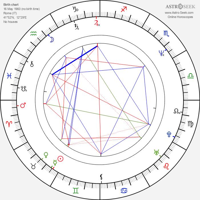 Francesca Archibugi - Astrology Natal Birth Chart