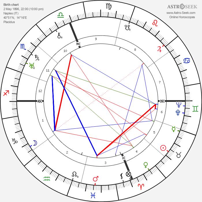 Francesca Bertini - Astrology Natal Birth Chart